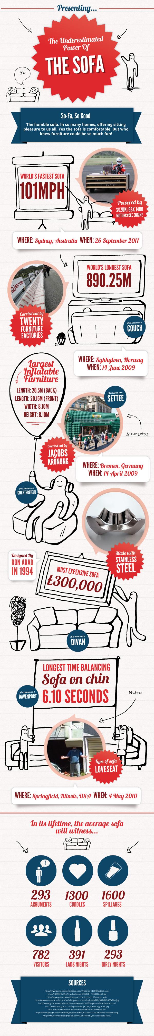 Sofa Infographic
